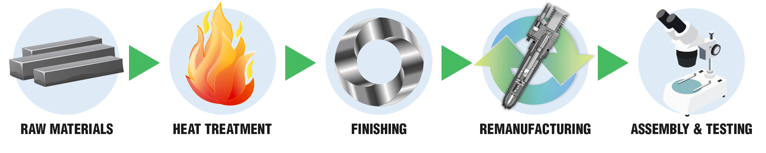 Interstate-McBee Manufacturing Process Illustration